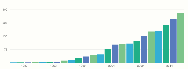 fibrenew franchise opportunity growth since 1985